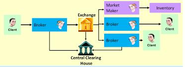 chambre de compensation pratique des marchés dérivés p1 structures d échange pdf