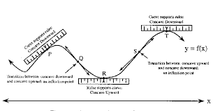 concavity and the second derivative test hmc calculus tutorial