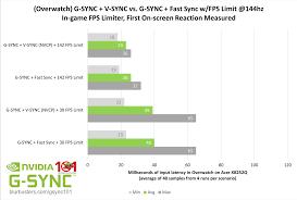 black friday sales target 144hz monitor g sync v sync framerate target power management mode