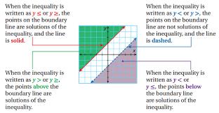 lesson 8 7 solving linear inequalities faribault public