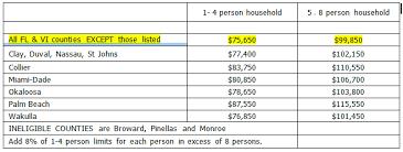 Usda Rural Housing Development Usda 502 Guaranteed Loan Income Limits Mortgage