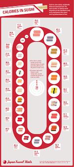 cuisine japonaise calories calories in sushi design infographics
