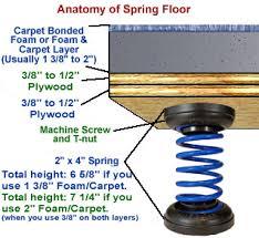 floors 101 the basics of the floor