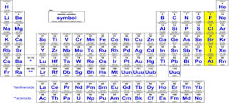 Periodic Table Periods And Groups New Periodic Table Group 7a Periodic