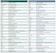 50 popular texting abbreviations u0026 internet acronyms u2014 explained