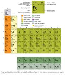 p table of elements appendix periodic table of the elements
