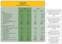 common size analysis of financial statements