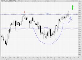 trading pattern shipping learning stock trading is a self defense skill yzj shipping break