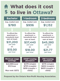 average rent cost christina wasley true cost of renting in hamilton toronto and