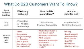 sample business report pdf b2b content marketing strategy template brainrider b2b buyer decision map if your customer is asking what s my problem