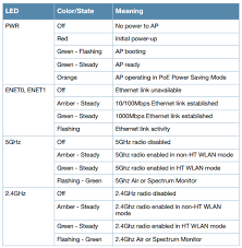 Dell Diagnostic Lights Solved Anyone Have The Ap315 Led Status Codes Airheads Community