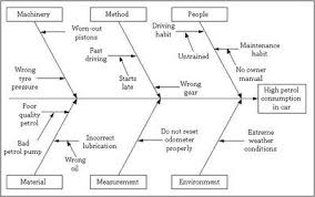 fishbone diagram discover 6 sigma online six sigma resources