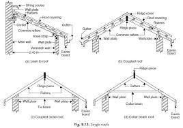 Tile Roof Types Roof Civil Engineering
