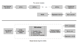 workflow a of the solution template b of the sga simple genetic