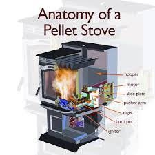 anatomy of an intelligent pellet stove harman stoves blog