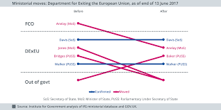 quotation marks before or after period uk government formation live blog the institute for government