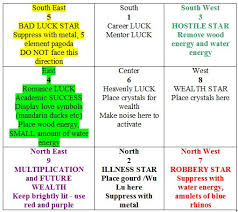 feng shui color chart love and money by feng shui 2012 feng shui flying star chart