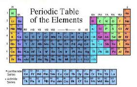 Cation And Anion Periodic Table Where Are Transition Elements Found On The Periodic Table