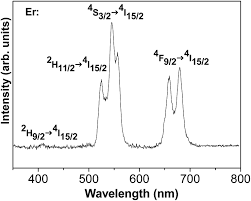 si e r ion rhone alpes conjugation of tem edx and optical spectroscopy tools for the
