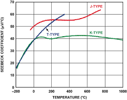 k type thermocouple table two ways to measure temperature using thermocouples feature