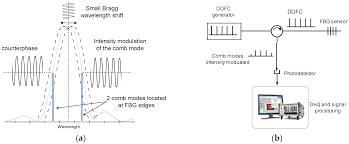 sensors special issue optical fiber sensors 2016