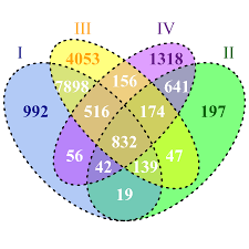 data visualization library to generate a scaled 4 set venn