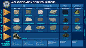 Types Of Rocks Geology Octubre 2014