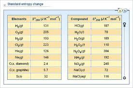 Standard Entropy Change Table 15 13 Jpg Height 267 Width 400