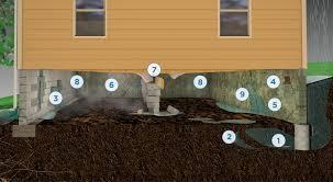 crawl space repair waterproofing encapsulation