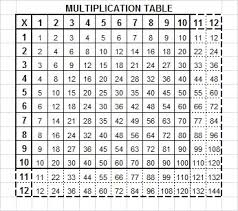 15 Multiplication Table How To Solve A Find The Factors Puzzle Find The Factors