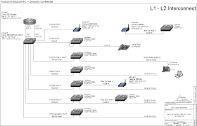 home network design best practices image gallery home network diagram template