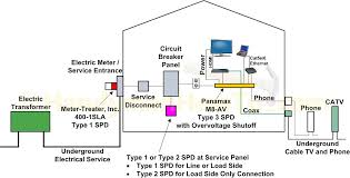 whole house electrical surge protection