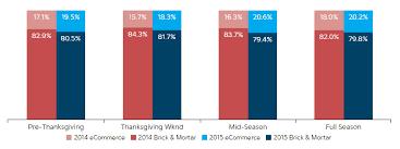 spendtrend season 2015 data