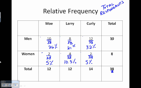 two way frequency table worksheet answers two way frequency table youtube