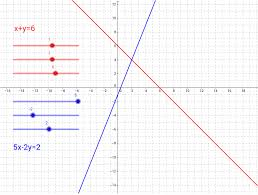 simultaneous equations graphical solution geogebra