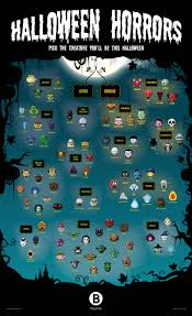 pics of halloween a taxonomy of halloween monsters visual ly