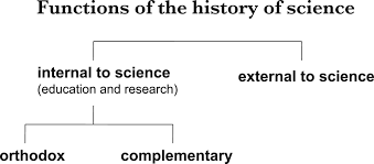 who cares about the history of science notes and records