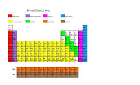 Alkaline Earth Metals On The Periodic Table Chem U2013 Further Divisions Of The Periodic Table Scientific Tutor