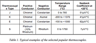 k type thermocouple table modern thermocouples and a high resolution delta sigma adc enable