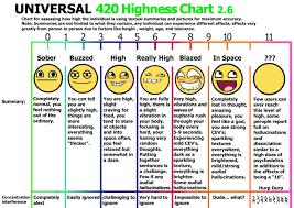 Meme Chart - highness chart marijuana stoner know your meme