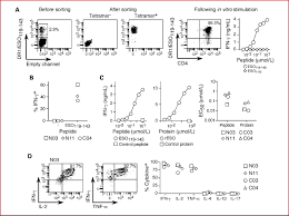 assessment of vaccine induced cd4 t cell responses to the 119 143