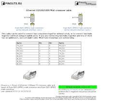 ethernet 10 100 1000 mbit crossover cable pinout diagram pinouts