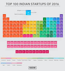 Top Online Furniture Brands In India India 100 U2013 Top Startups With Gravity Defying Momentum In 2016
