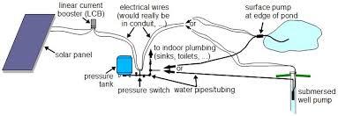 solar pumping