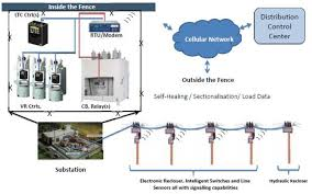 Duke Energy Ohio Outage Map by Distribution Automation The Path To The Self Healing Grid The