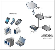 configuring two wireless routers with one ssid network name at
