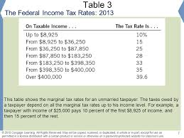 Tax Table 2013 The Design Of The Tax System Ppt Download