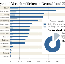 fl che deutschland deutschland fläche 106 fußballfeldern wird pro tag bebaut welt