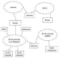 logical layout of network layout of h 323 enabled inter network in a general h 323