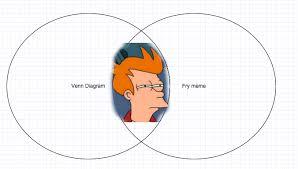 Fry Meme - futurama fry